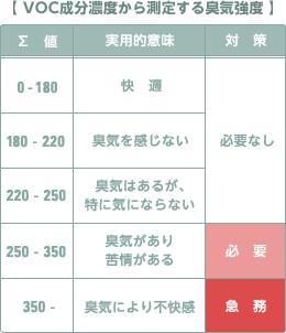 VOC成分濃度から測定する臭気強度