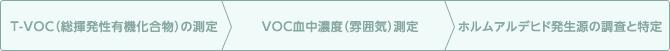 T-VOC(総揮発性有機化合物)の測定, VOC血中濃度(雰囲気)測定, ホルムアルデヒド発生源の調査と特定
